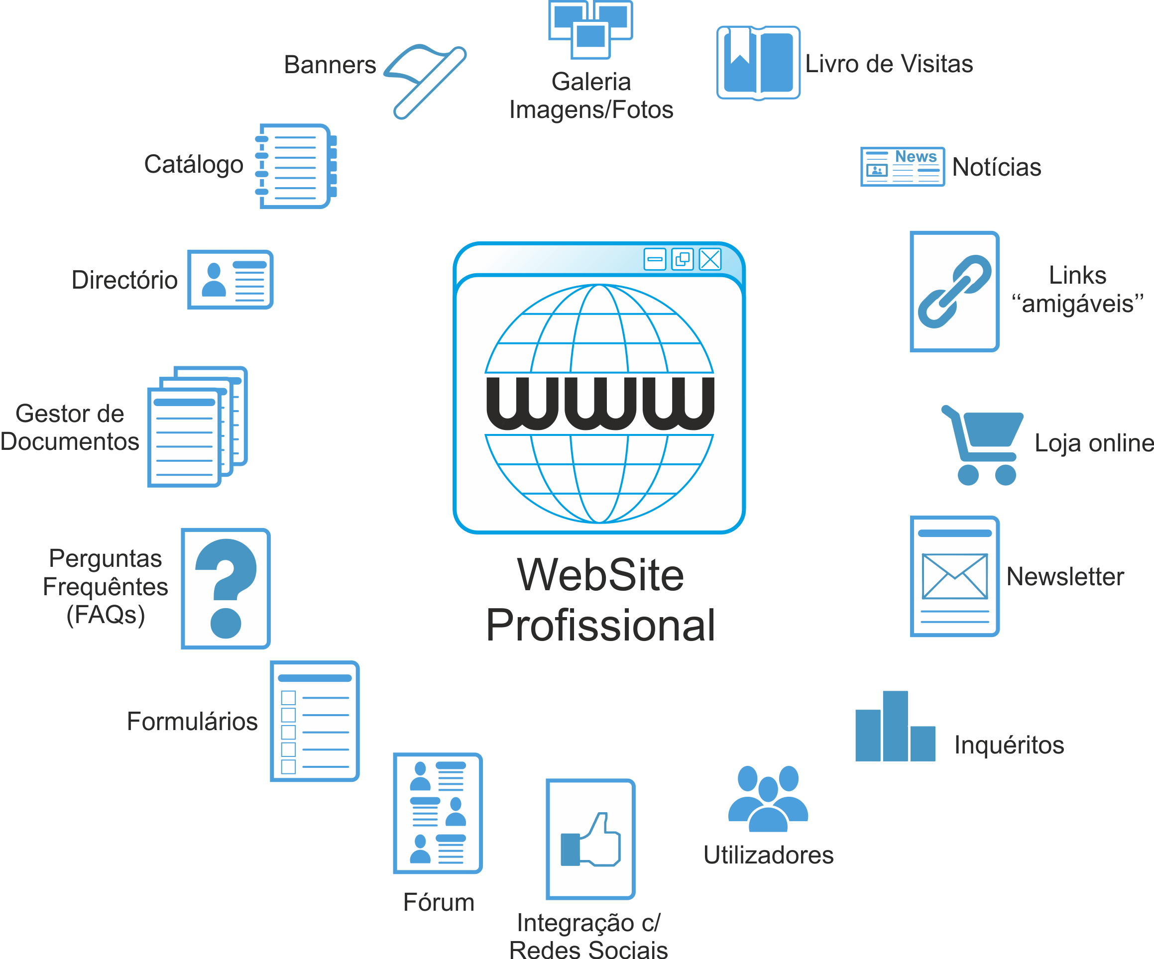 SBA websites servicos